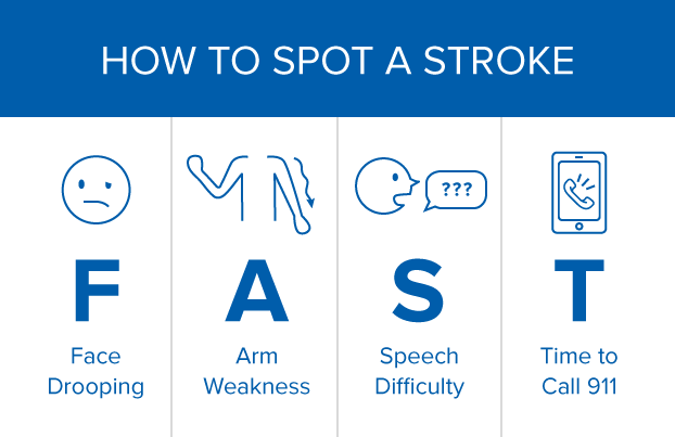 Infographic on the FAST Acronym - Facial drooping, arm weakness, speech difficulty & Time